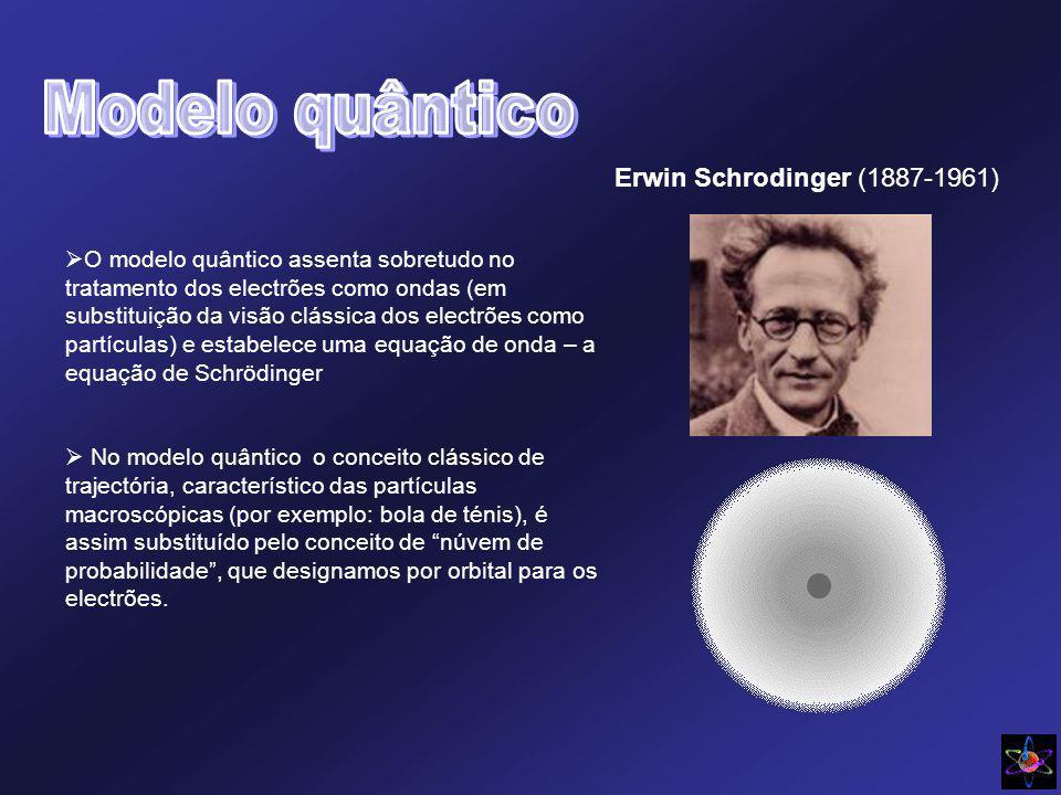 Modelo quântico Erwin Schrodinger (1887-1961)