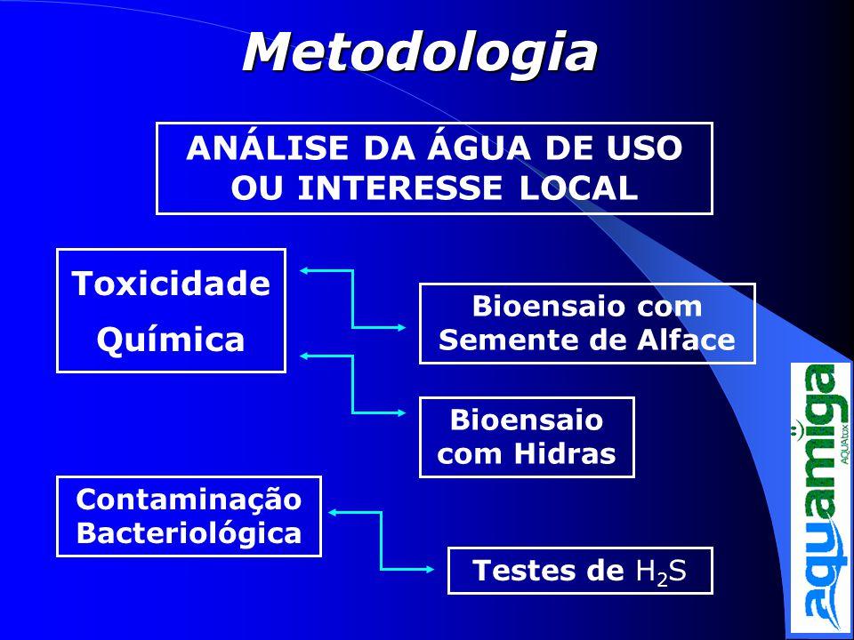 Metodologia ANÁLISE DA ÁGUA DE USO OU INTERESSE LOCAL