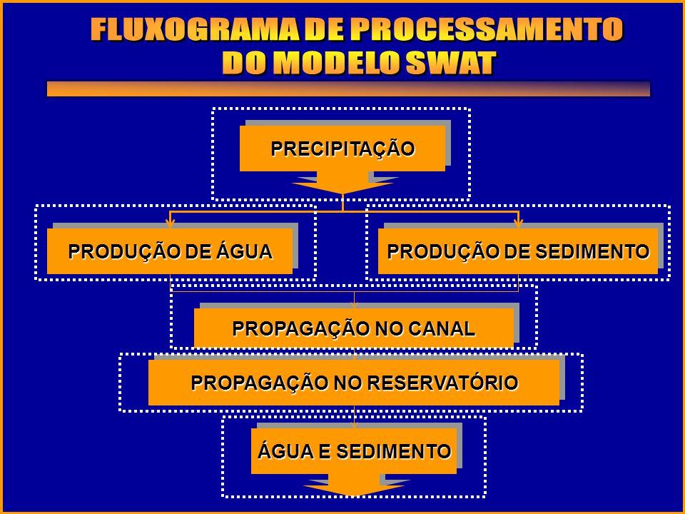 FLUXOGRAMA DE PROCESSAMENTO PROPAGAÇÃO NO RESERVATÓRIO