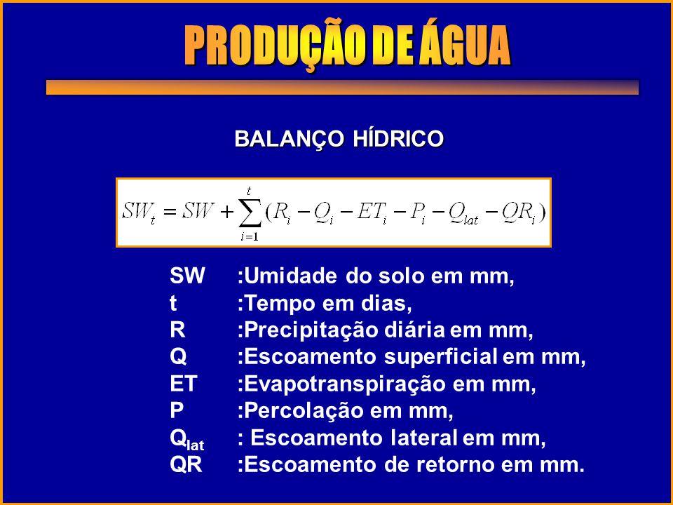 PRODUÇÃO DE ÁGUA BALANÇO HÍDRICO SW :Umidade do solo em mm,