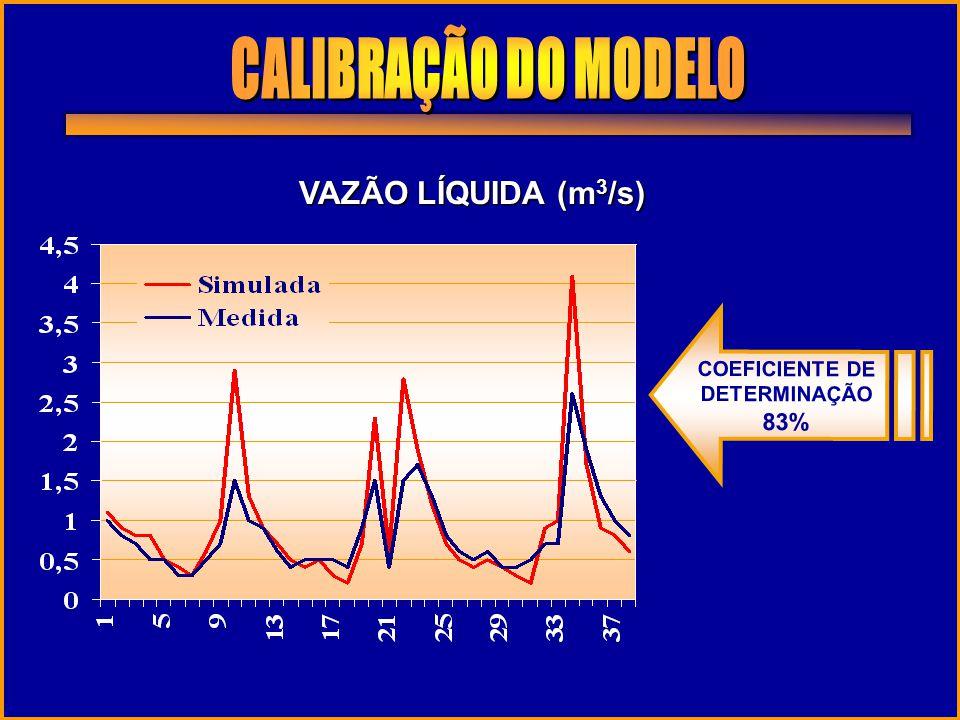 CALIBRAÇÃO DO MODELO VAZÃO LÍQUIDA (m3/s) 83% COEFICIENTE DE