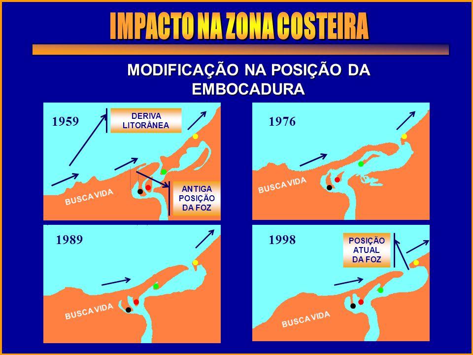 IMPACTO NA ZONA COSTEIRA MODIFICAÇÃO NA POSIÇÃO DA EMBOCADURA