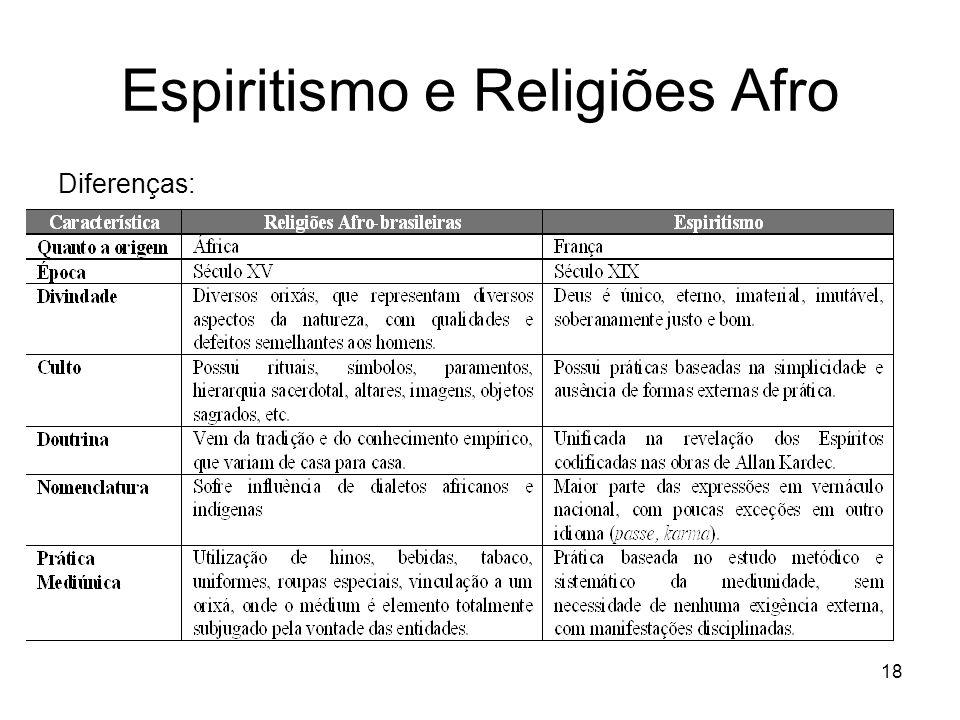 Espiritismo e Religiões Afro