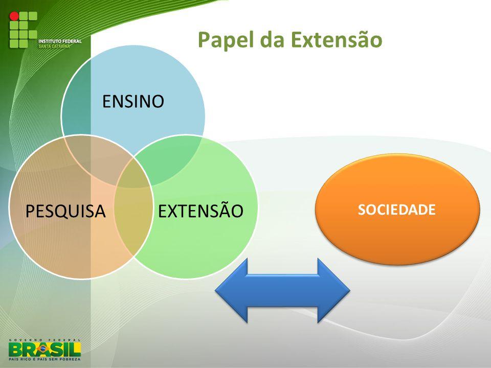 Papel da Extensão ENSINO EXTENSÃO PESQUISA SOCIEDADE