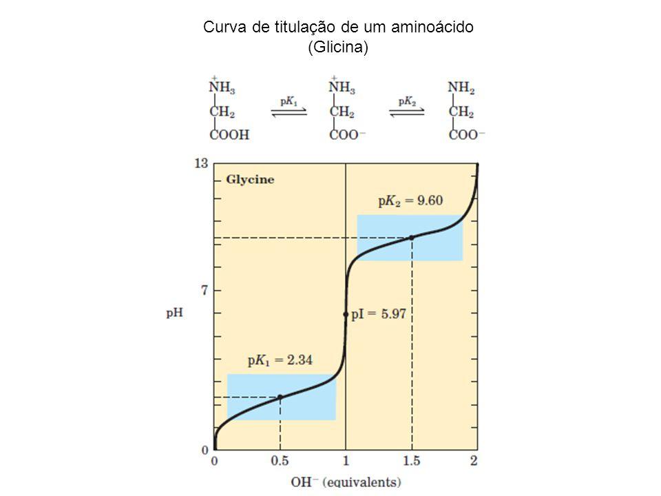 Curva de titulação de um aminoácido (Glicina)