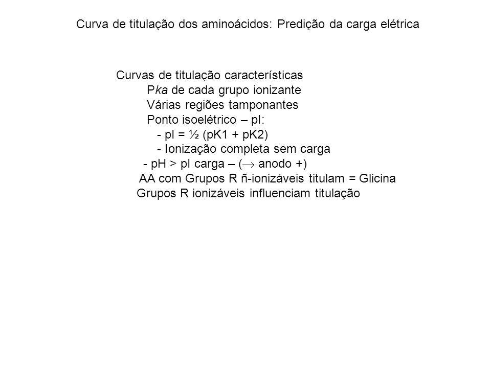 Curva de titulação dos aminoácidos: Predição da carga elétrica