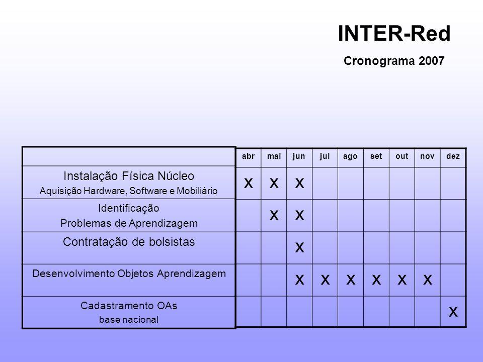 INTER-Red x Cronograma 2007 Instalação Física Núcleo
