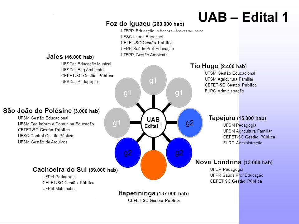 UAB – Edital 1 Foz do Iguaçu (260.000 hab) Jales (46.000 hab)
