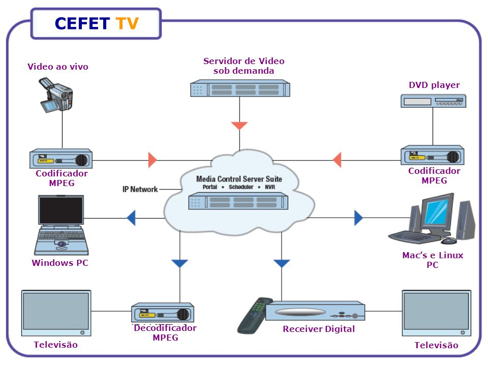 CEFET TV Video ao vivo Servidor de Video sob demanda DVD player