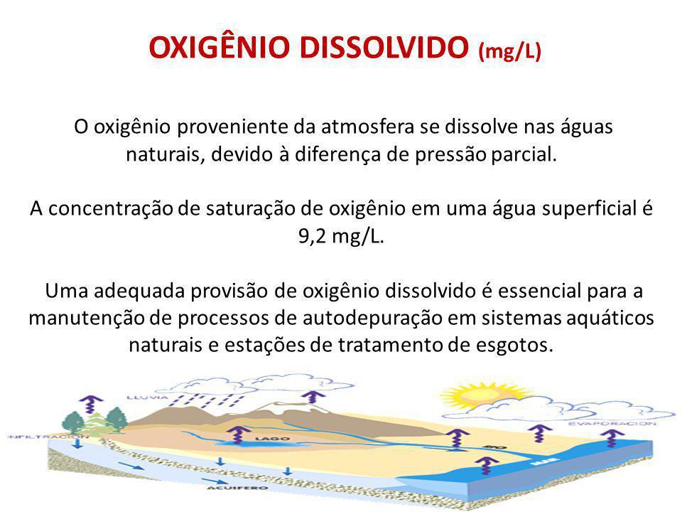 OXIGÊNIO DISSOLVIDO (mg/L) O oxigênio proveniente da atmosfera se dissolve nas águas naturais, devido à diferença de pressão parcial.