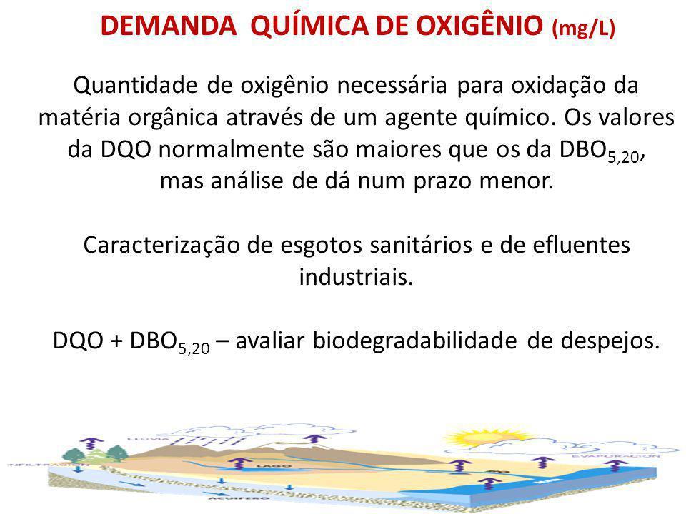 DEMANDA QUÍMICA DE OXIGÊNIO (mg/L)