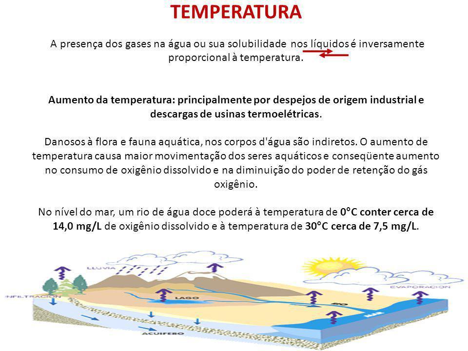 TEMPERATURA A presença dos gases na água ou sua solubilidade nos líquidos é inversamente proporcional à temperatura.