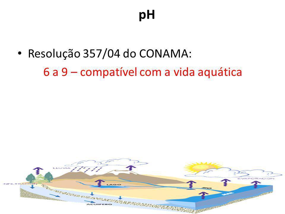 6 a 9 – compatível com a vida aquática