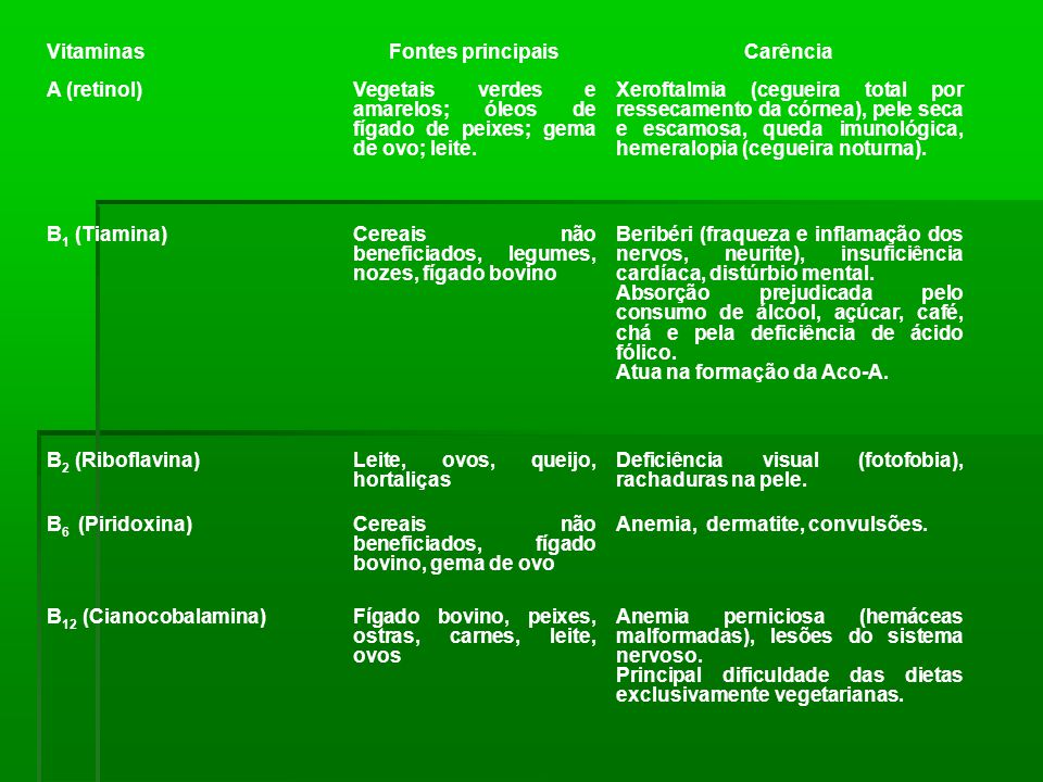 Vitaminas Fontes principais. Carência. A (retinol) Vegetais verdes e amarelos; óleos de fígado de peixes; gema de ovo; leite.