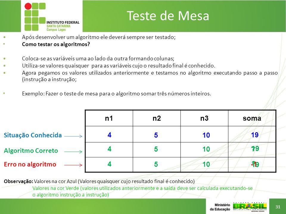 Teste de Mesa n1 n2 n3 soma Situação Conhecida 4 5 10 19 4 5 10 19