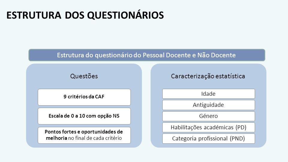 ESTRUTURA DOS QUESTIONÁRIOS