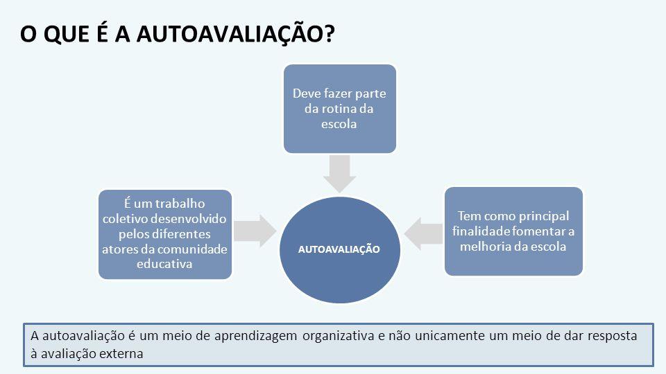 O QUE É A AUTOAVALIAÇÃO AUTOAVALIAÇÃO. É um trabalho coletivo desenvolvido pelos diferentes atores da comunidade educativa.