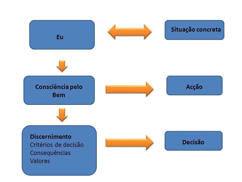 Situação concreta Eu. Consciência pelo Bem. Acção. Discernimento. Critérios de decisão. Consequências.