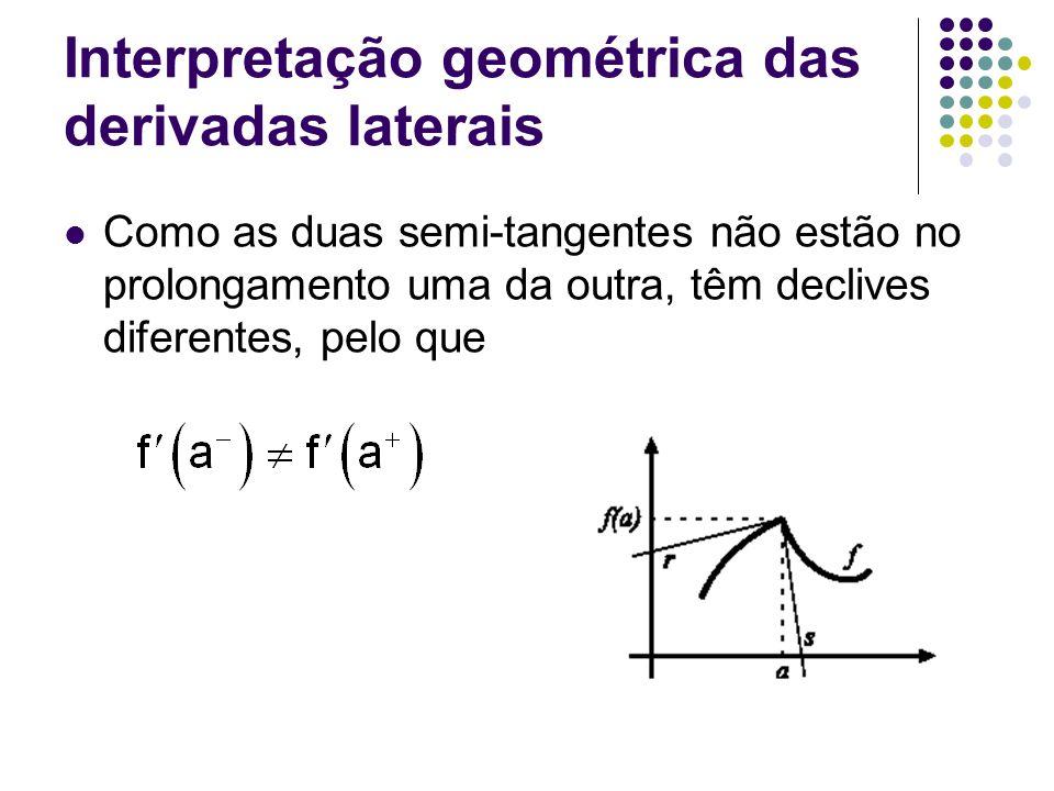 Interpretação geométrica das derivadas laterais