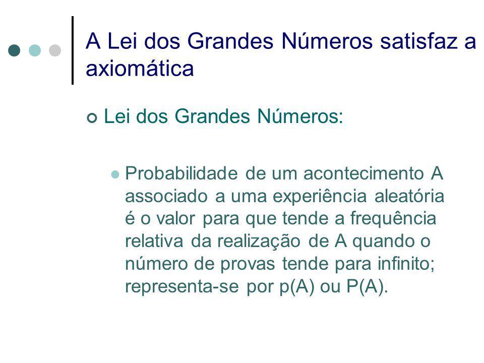 A Lei dos Grandes Números satisfaz a axiomática