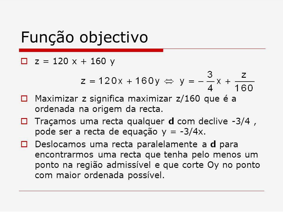Função objectivo z = 120 x + 160 y
