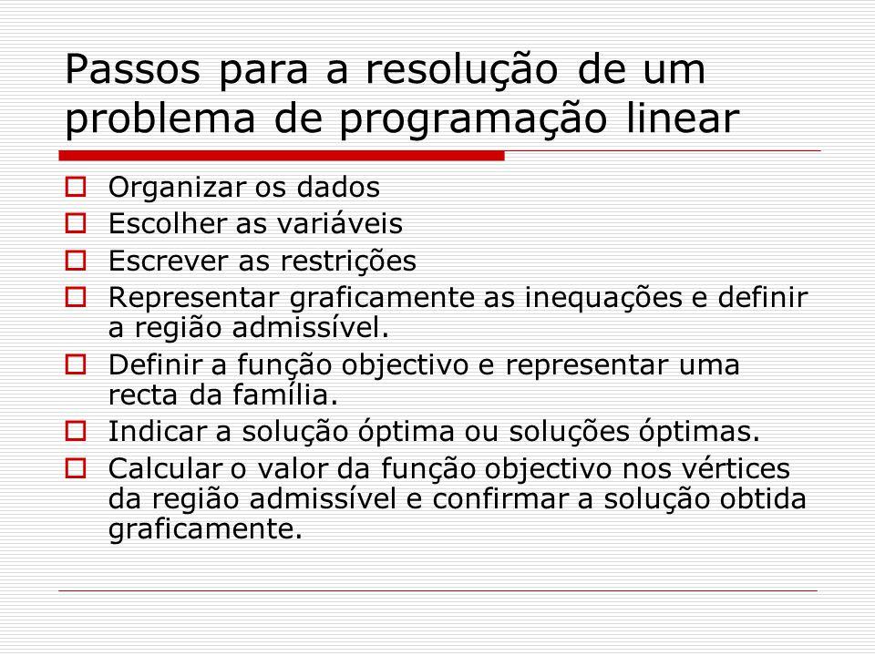 Passos para a resolução de um problema de programação linear