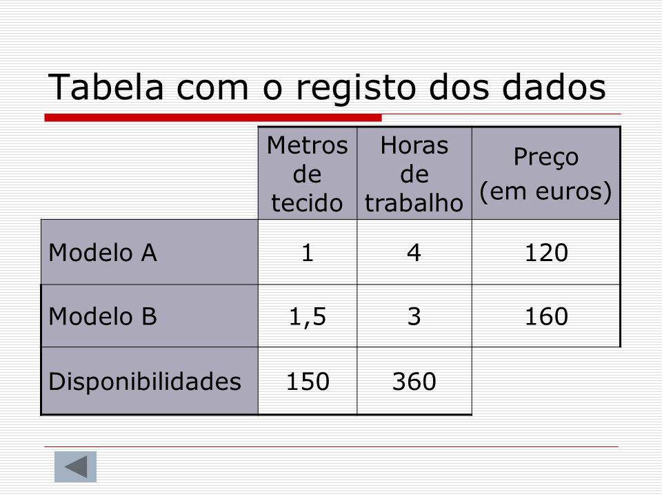 Tabela com o registo dos dados