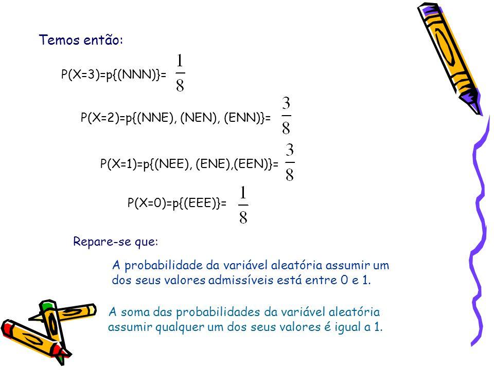 Temos então: P(X=3)=p{(NNN)}= P(X=2)=p{(NNE), (NEN), (ENN)}=