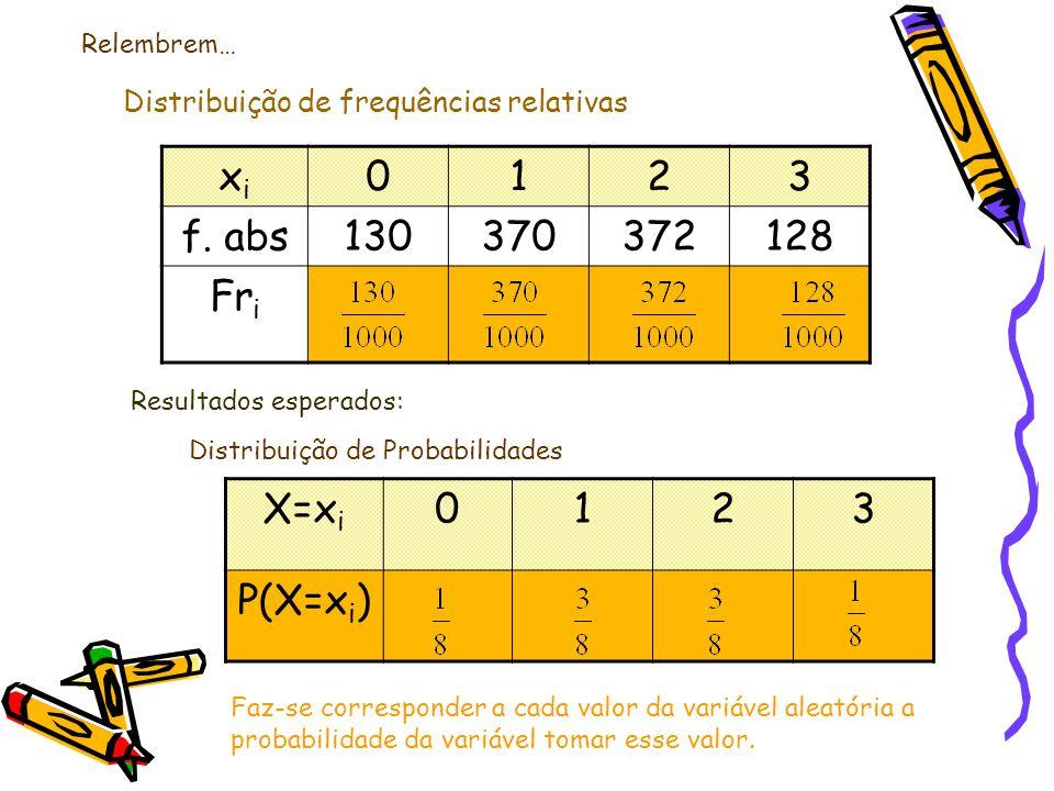 xi 1 2 3 f. abs 130 370 372 128 Fri X=xi 1 2 3 P(X=xi)