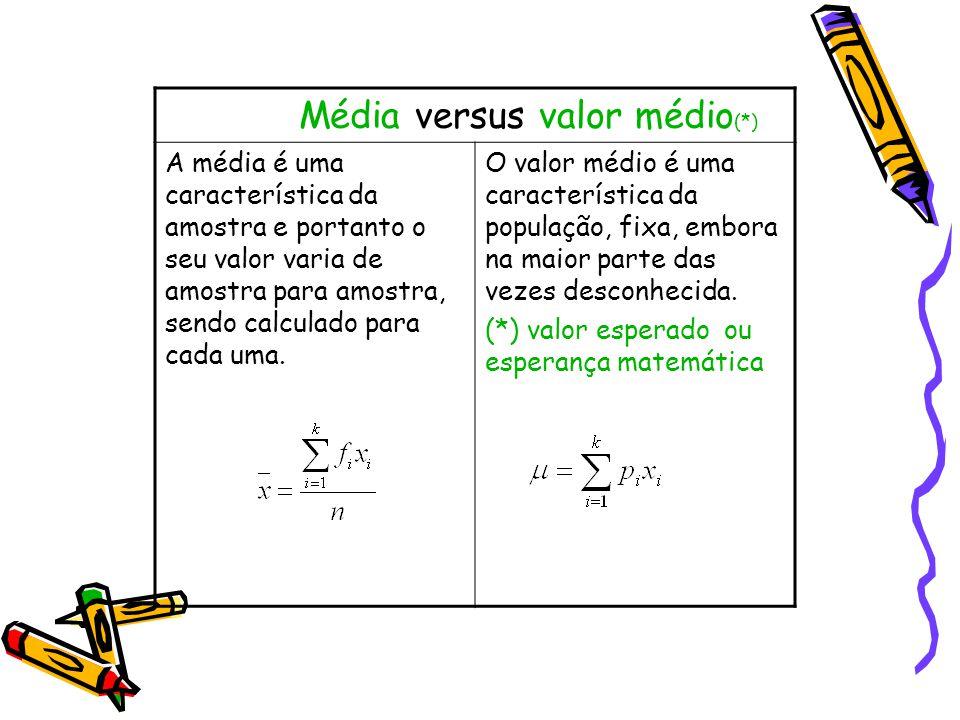 Média versus valor médio(*)