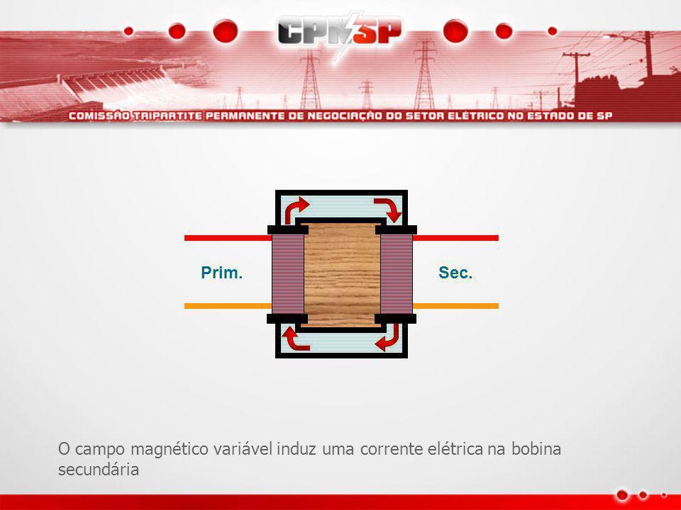 O campo magnético variável induz uma corrente elétrica na bobina secundária