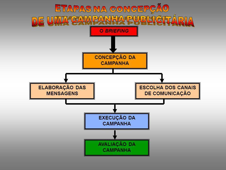 ELABORAÇÃO DAS MENSAGENS ESCOLHA DOS CANAIS DE COMUNICAÇÃO
