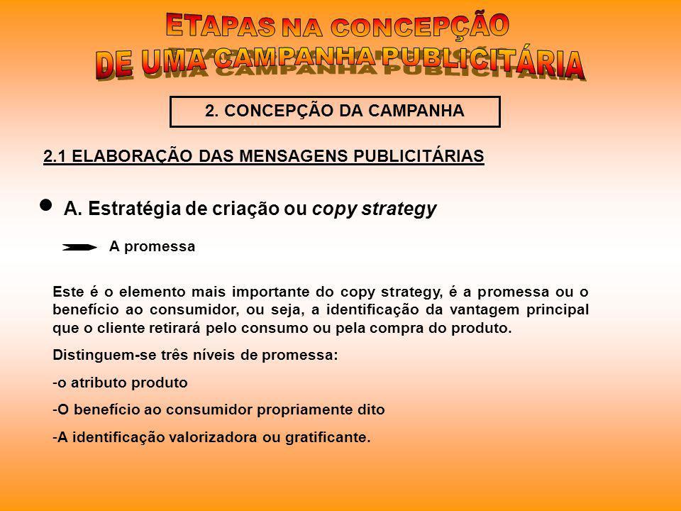 2.1 ELABORAÇÃO DAS MENSAGENS PUBLICITÁRIAS