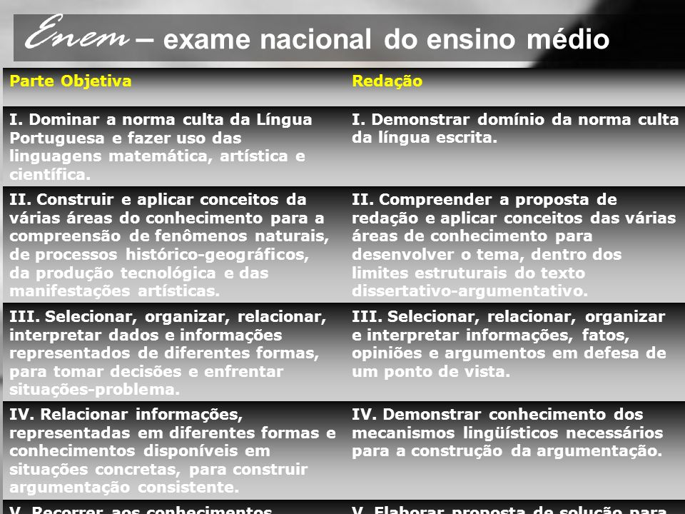 Enem – exame nacional do ensino médio