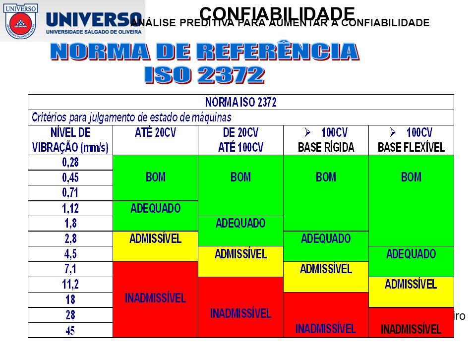 NORMA DE REFERÊNCIA ISO 2372