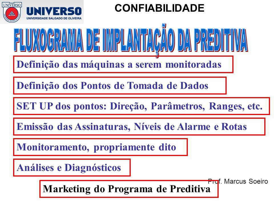 FLUXOGRAMA DE IMPLANTAÇÃO DA PREDITIVA