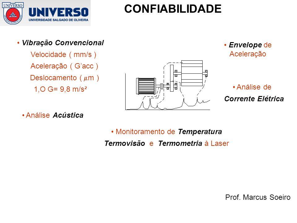 Vibração Convencional Velocidade ( mm/s ) Aceleração ( G'acc )