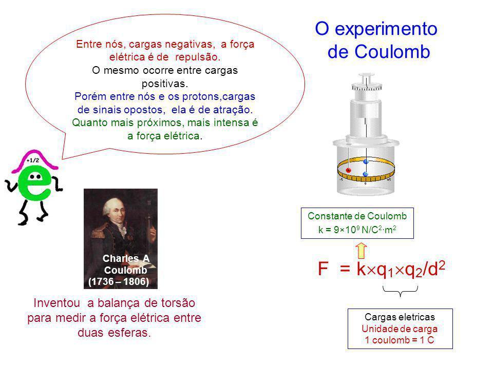 O experimento de Coulomb F = kq1q2/d2