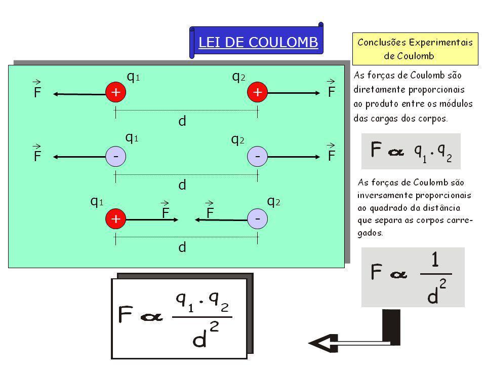 LEI DE COULOMB + d q1 q2 F F - d q1 q2 F F + - d q1 q2 F F