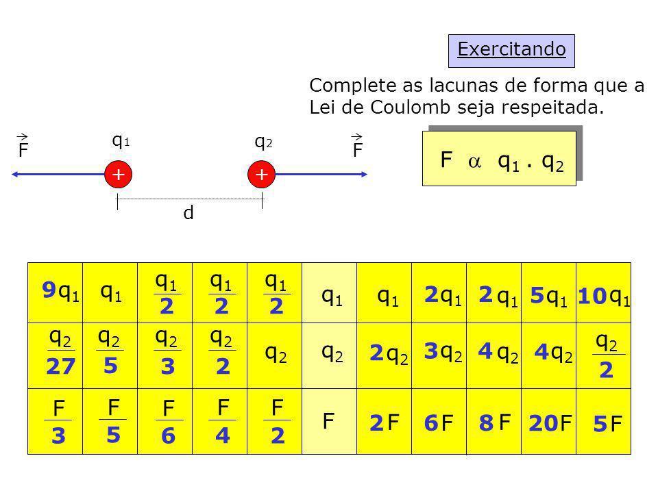 Exercitando Complete as lacunas de forma que a. Lei de Coulomb seja respeitada. + d. q1. q2. F a q1 . q2.