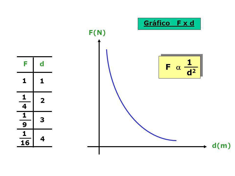 Gráfico F x d F(N) d(m) F d F a 1 d2 1 1 1 4 2 1 9 3 1 16 4