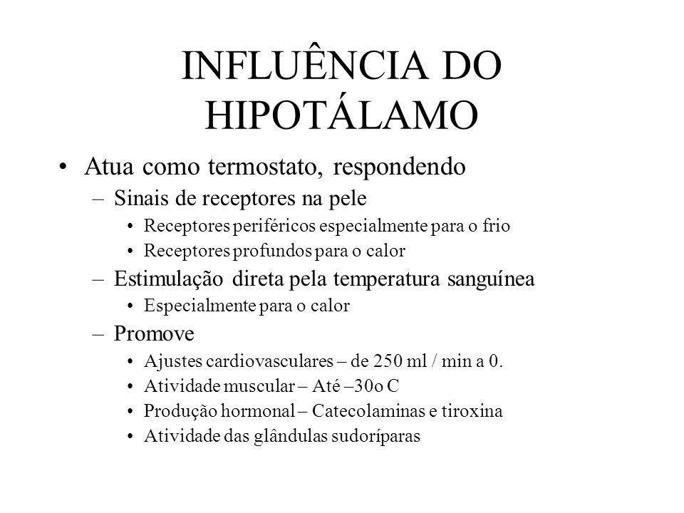 INFLUÊNCIA DO HIPOTÁLAMO