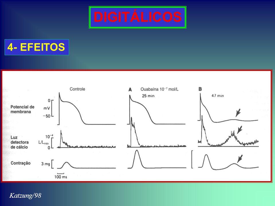 DIGITÁLICOS 4- EFEITOS Katzung/98