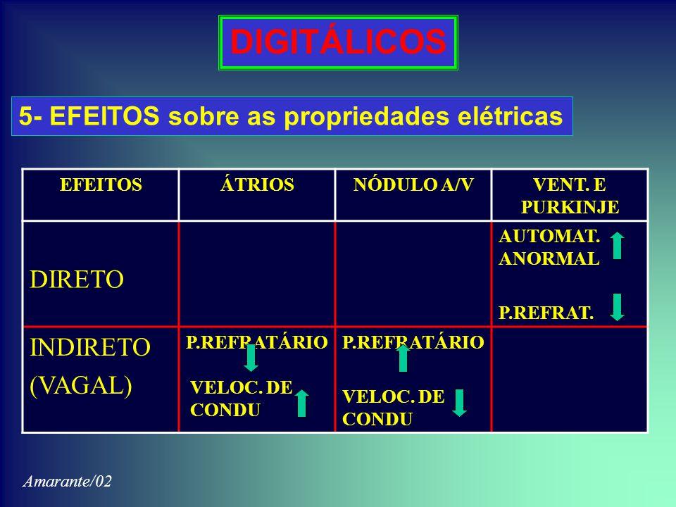 DIGITÁLICOS 5- EFEITOS sobre as propriedades elétricas DIRETO INDIRETO
