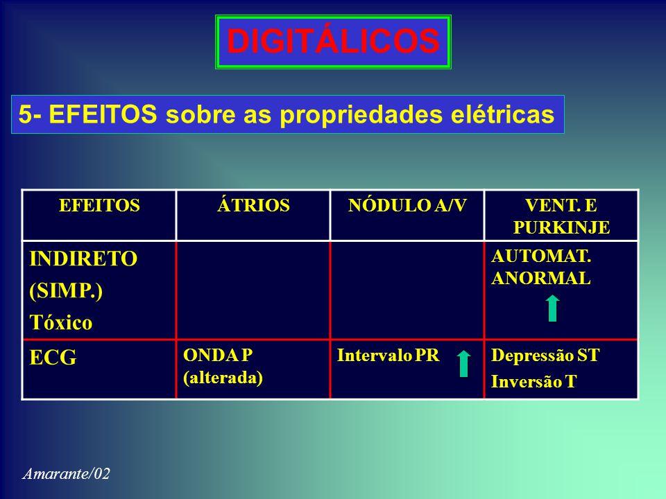 DIGITÁLICOS 5- EFEITOS sobre as propriedades elétricas INDIRETO