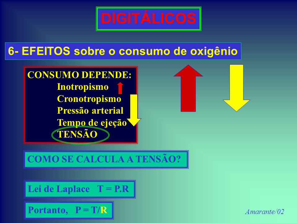 DIGITÁLICOS 6- EFEITOS sobre o consumo de oxigênio CONSUMO DEPENDE: