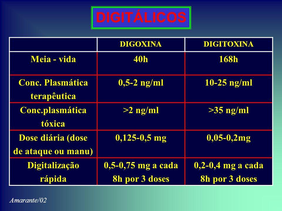 DIGITÁLICOS Meia - vida 40h 168h Conc. Plasmática terapêutica