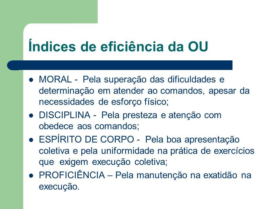 Índices de eficiência da OU