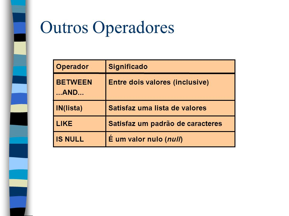Outros Operadores Operador BETWEEN ...AND... IN(lista) LIKE IS NULL