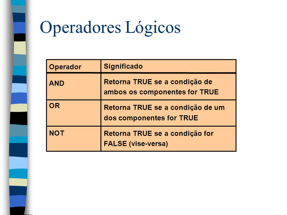 Operadores Lógicos Operador AND OR NOT Significado